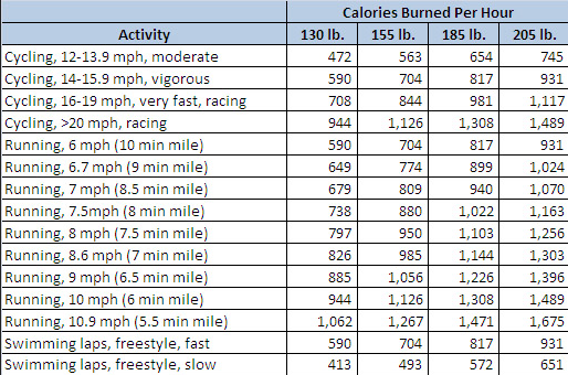 calories burned cycling 1 hour